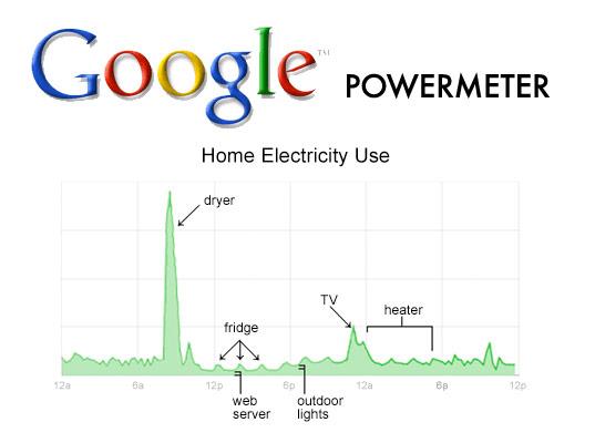 googlepowmeter