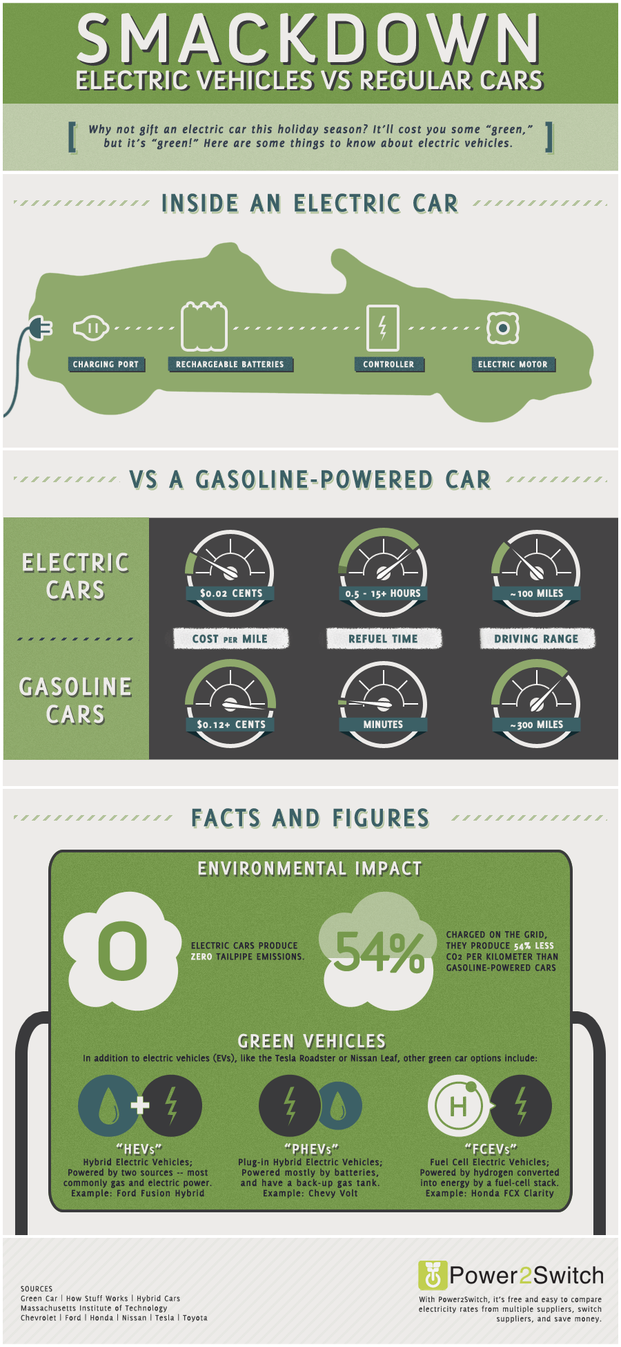 electrical cars vs gas powered cars It is my belief that the use of gas-powered  electric cars electric cars are cars that are powered  of electric cars early electric.