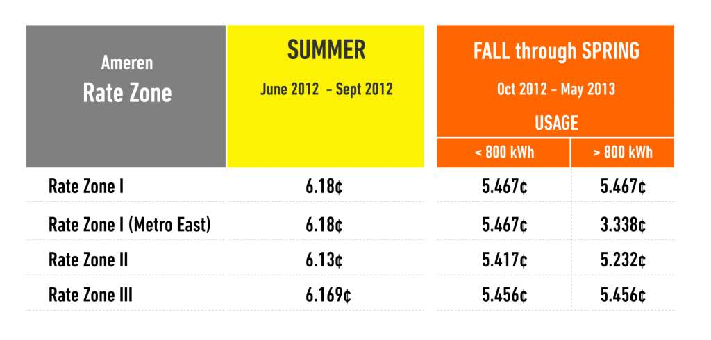 Ameren 2012 Summer Electric Rates By Zones
