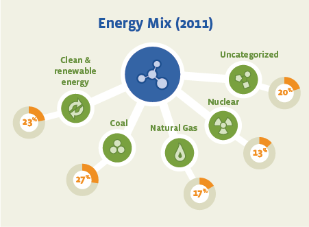 Facebook Energy Mix Infographic
