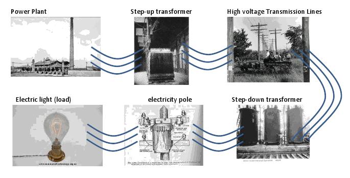 Electricity Market History