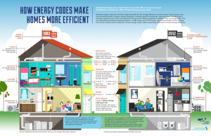 Home Efficiency_Infographic