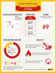 United States of Energy_Utah