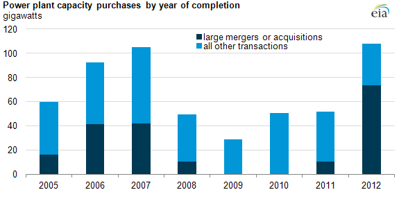 Generation capacity Mergers and Acquisitions byyear